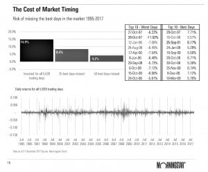The Cost of Market Timing (1995 to 2017)-1