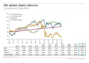 SA asset class returns (12 months to 31 May 2018)